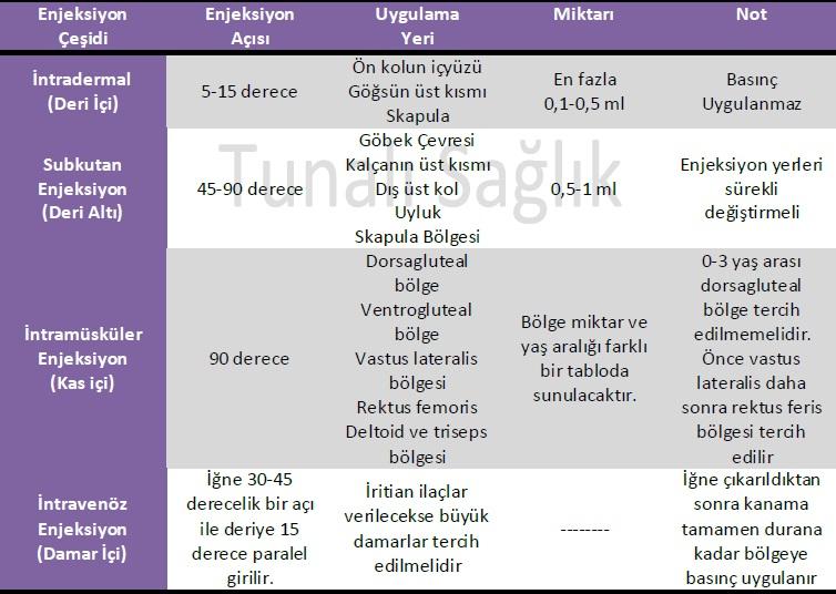 Evde Enjeksiyon Uygulama Biçimleri